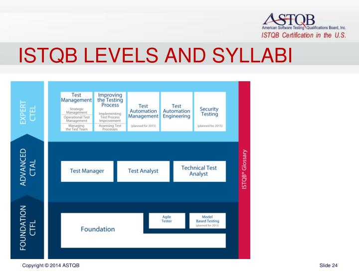 ISTQB LEVELS AND SYLLABI