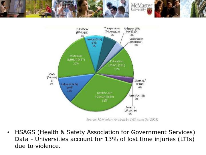 HSAGS (Health & Safety Association for Government Services) Data - Universities account for 13% of lost time injuries (LTIs) due to violence.