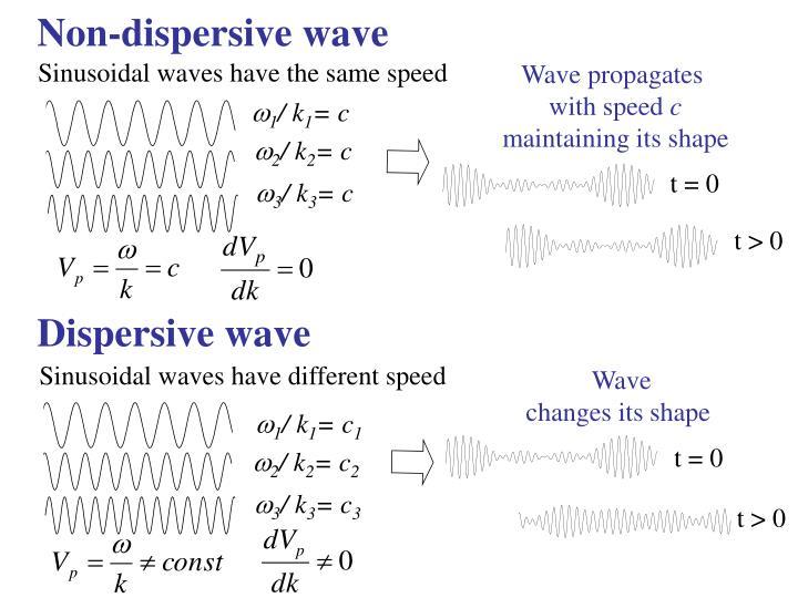 Dispersive wave