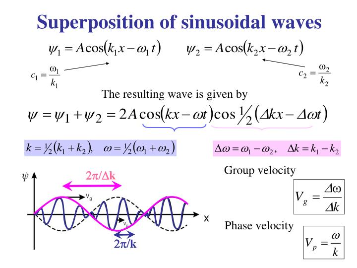 The resulting wave is given by