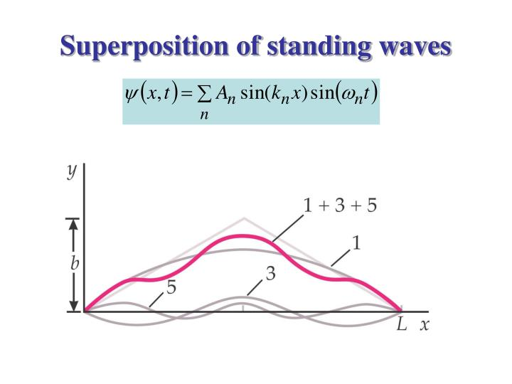 Superposition of standing waves
