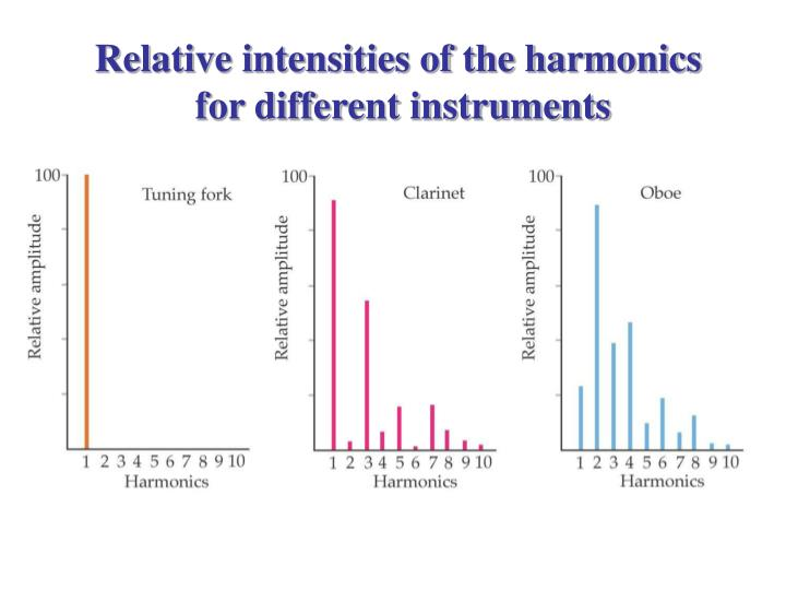 Relative intensities of the harmonics