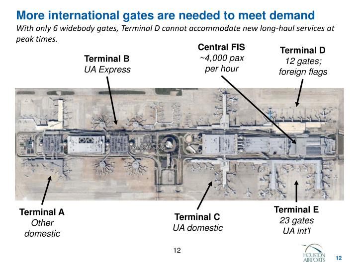 More international gates are needed to meet demand