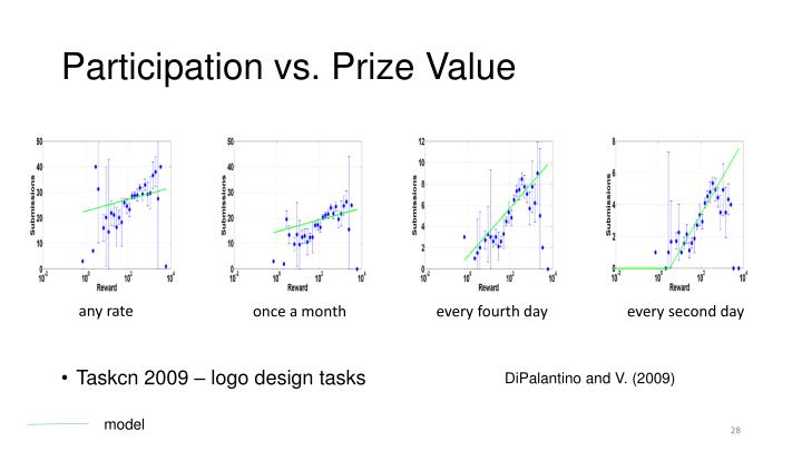 Participation vs. Prize Value