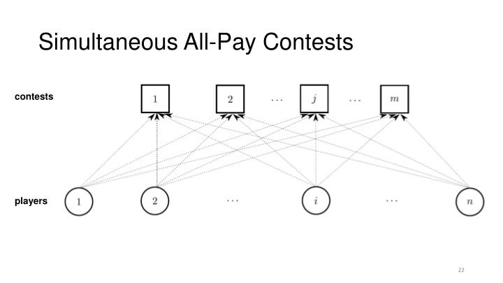 Simultaneous All-Pay Contests