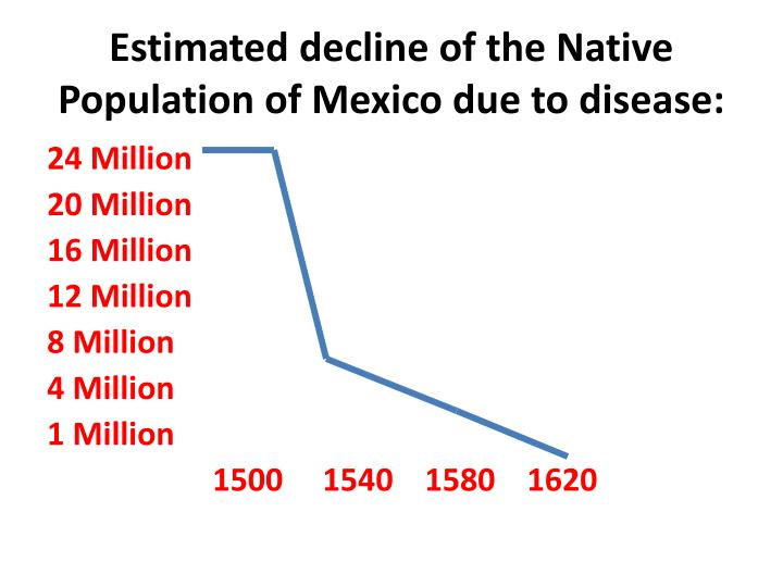 Estimated decline of the Native Population of Mexico due to disease: