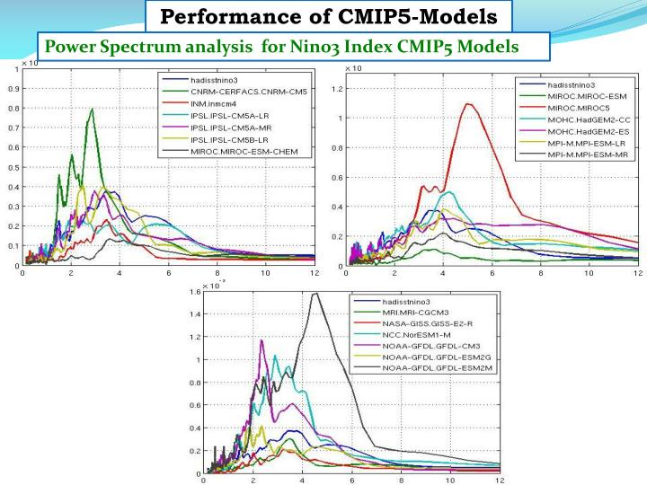 Performance of CMIP5-Models