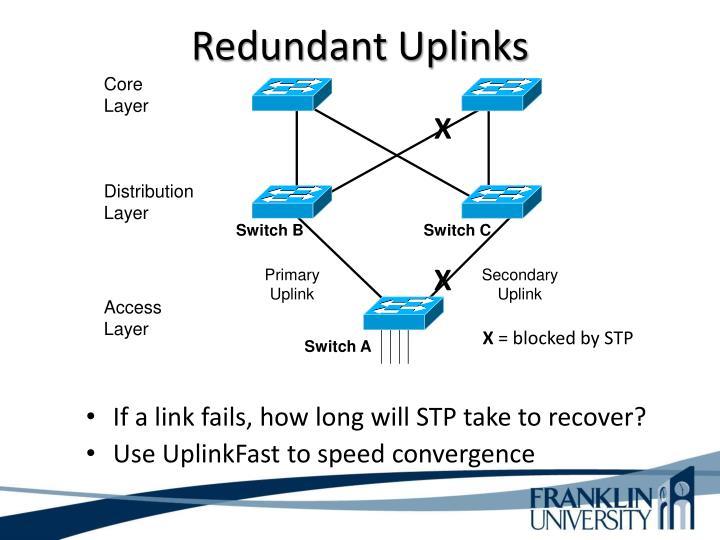 Redundant Uplinks
