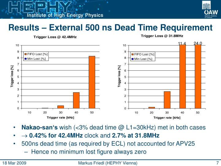 Results – External 500 ns Dead Time Requirement