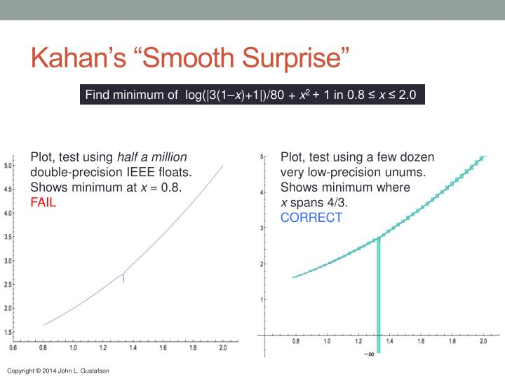 "Kahan's ""Smooth Surprise"""