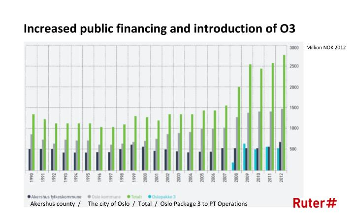 Increased public financing and introduction of O3