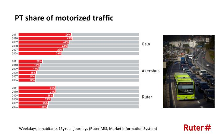 PT share of motorized traffic