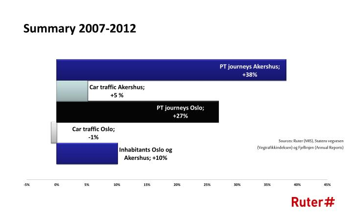 Summary 2007-2012