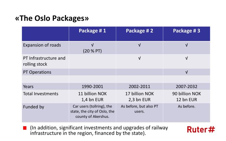 The oslo packages