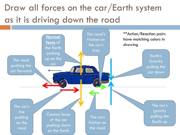 Draw all forces on the car/Earth system as it is driving down the road