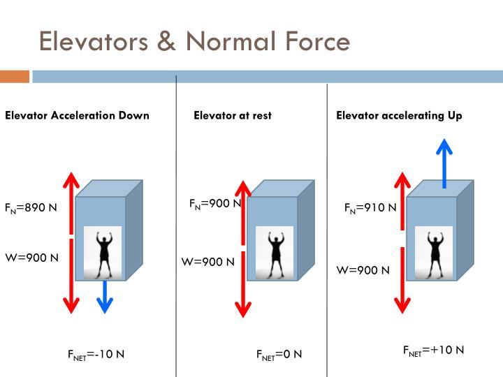 Elevators & Normal Force