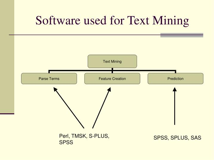 Software used for Text Mining