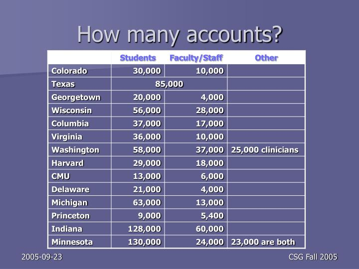 How many accounts?