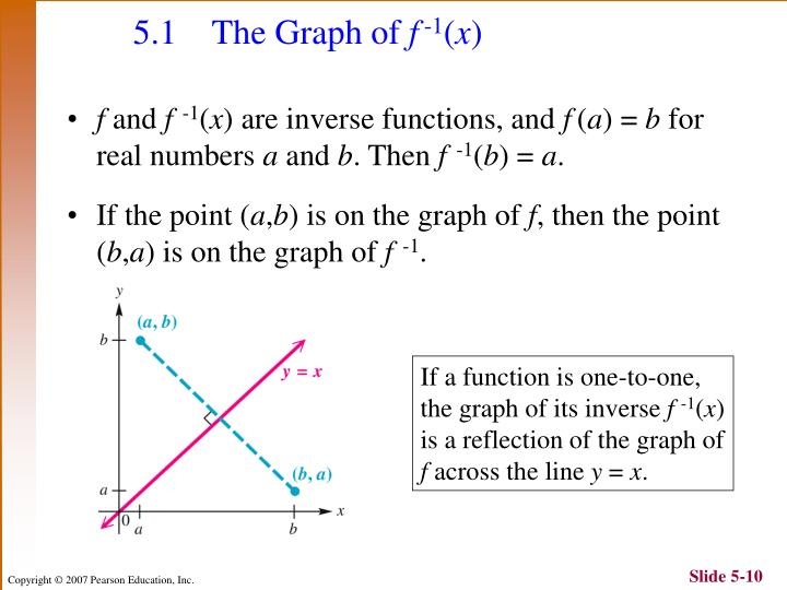 5.1 The Graph of
