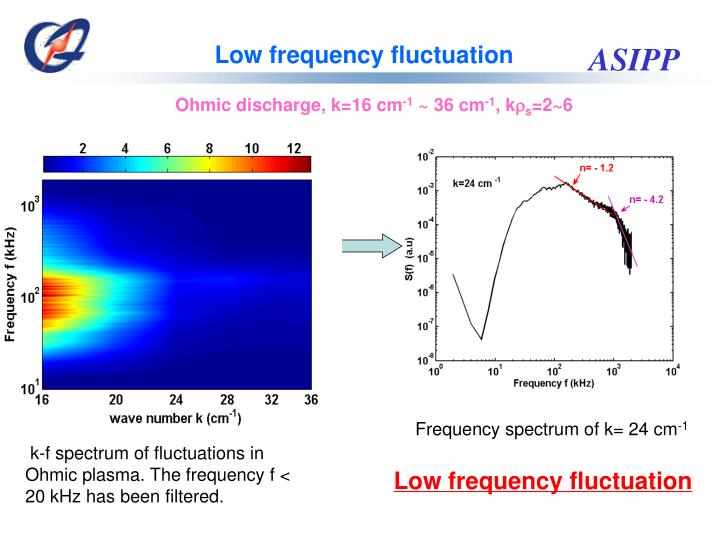 Low frequency fluctuation