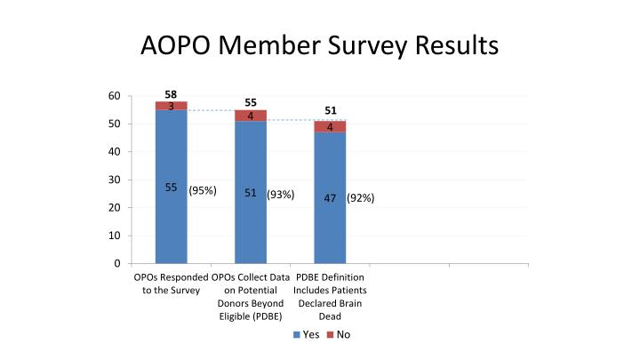 AOPO Member Survey Results