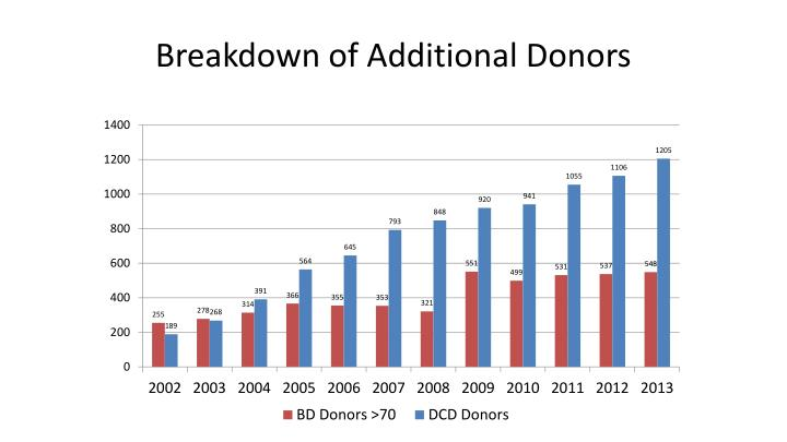 Breakdown of Additional Donors