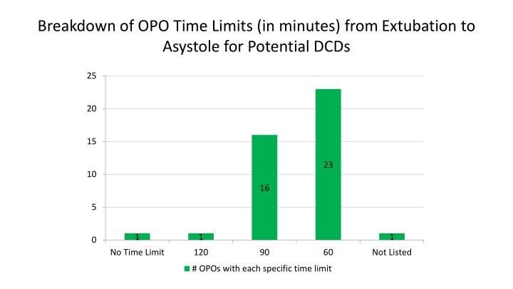 Breakdown of OPO Time Limits (in minutes) from