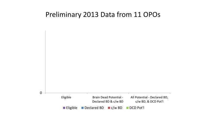Preliminary 2013 Data from 11 OPOs