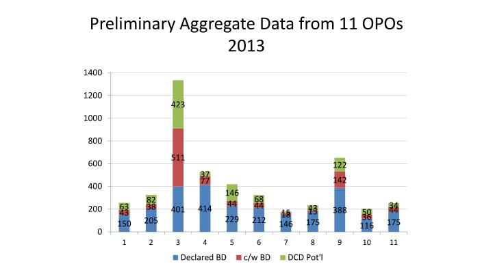 Preliminary Aggregate Data from 11 OPOs