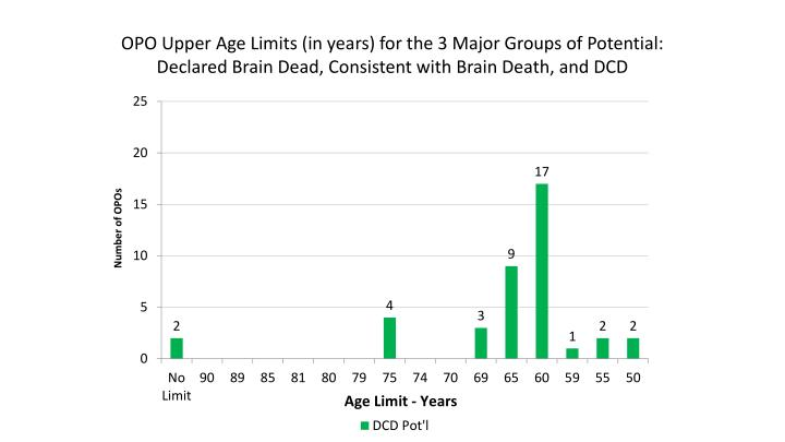 OPO Upper Age Limits (in years) for the 3 Major Groups of Potential: Declared Brain Dead, Consistent with Brain Death, and DCD