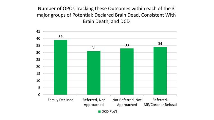 Number of OPOs Tracking these Outcomes within each of the 3 major groups of Potential: Declared Brain Dead, Consistent With Brain Death, and DCD