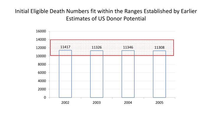 Initial Eligible Death Numbers fit within the Ranges Established by Earlier Estimates of US Donor Potential
