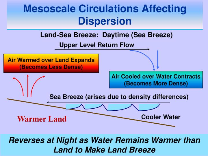 Mesoscale Circulations Affecting Dispersion