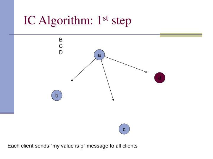IC Algorithm: 1
