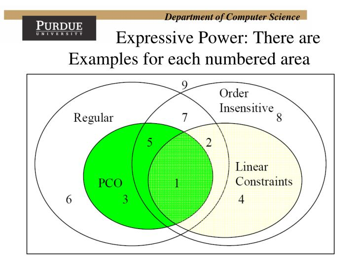 Expressive Power: There are Examples for each numbered area
