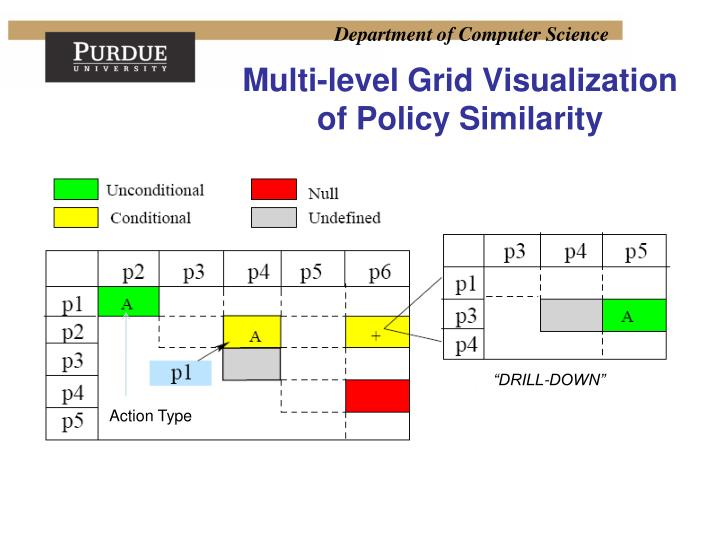 Multi-level Grid Visualization