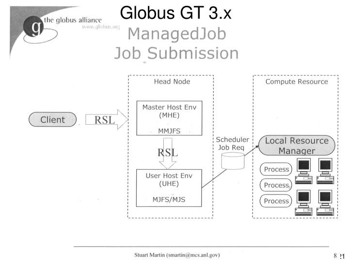 Globus GT 3.x