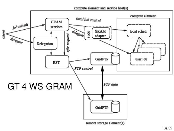 GT 4 WS-GRAM