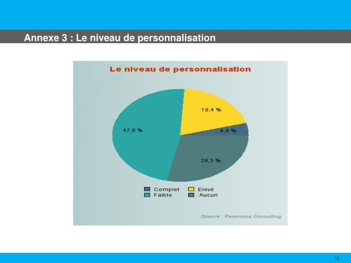 Annexe 3 : Le niveau de personnalisation