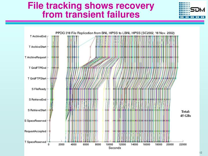 File tracking shows recovery from transient failures