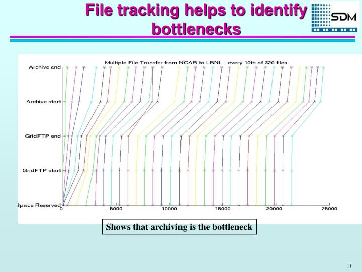 File tracking helps to identify bottlenecks
