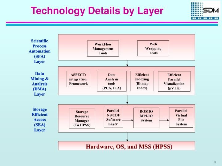 Technology Details by Layer