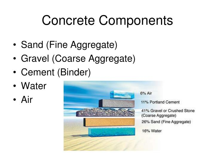 Concrete Components