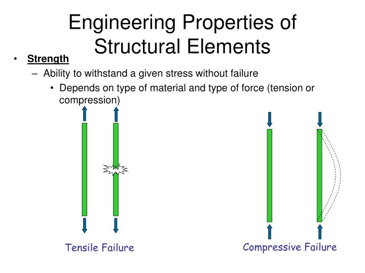 Compressive Failure