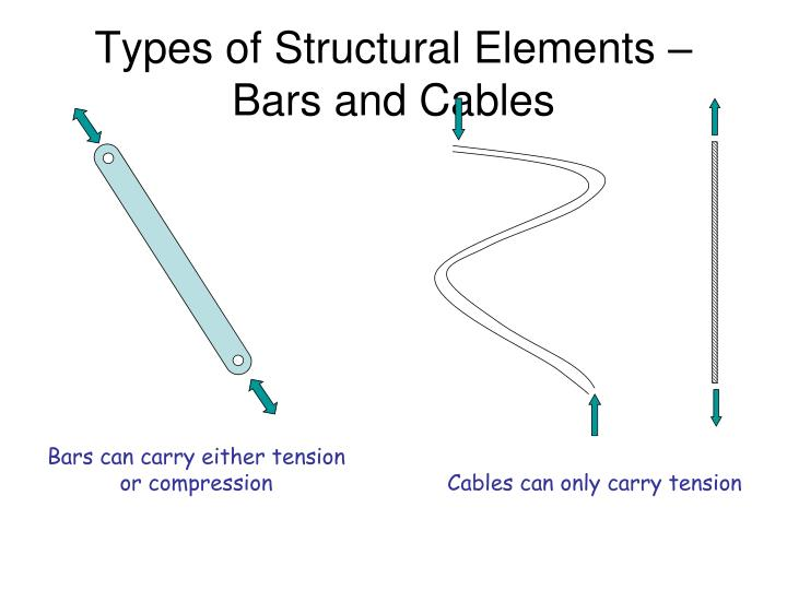Types of Structural Elements – Bars and Cables