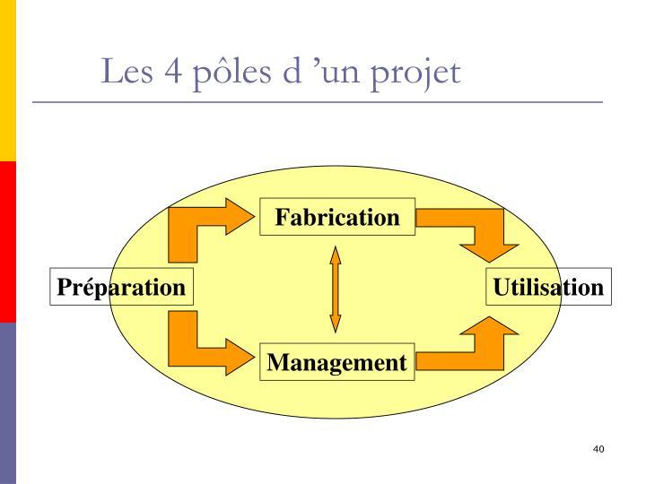 Les 4 pôles d'un projet