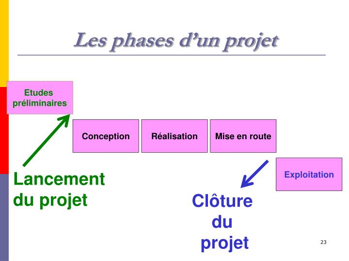 Les phases d'un projet