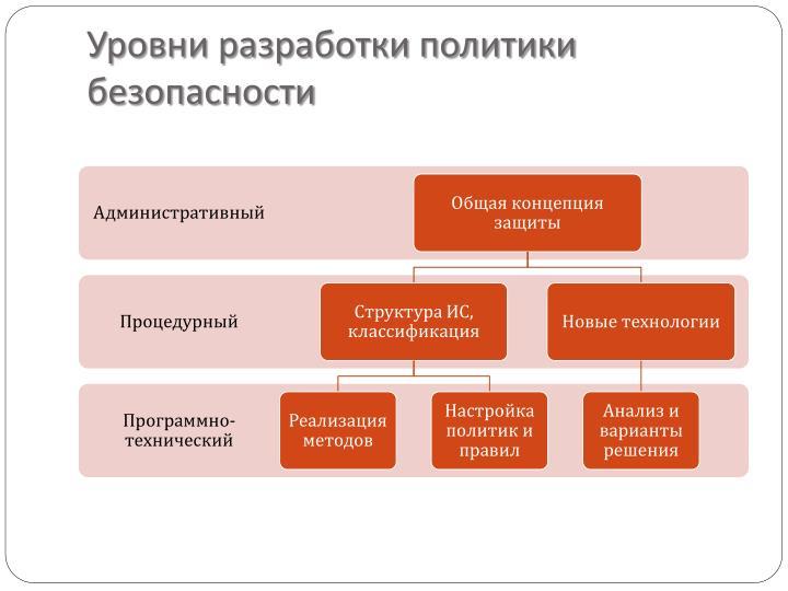 Уровни разработки политики безопасности