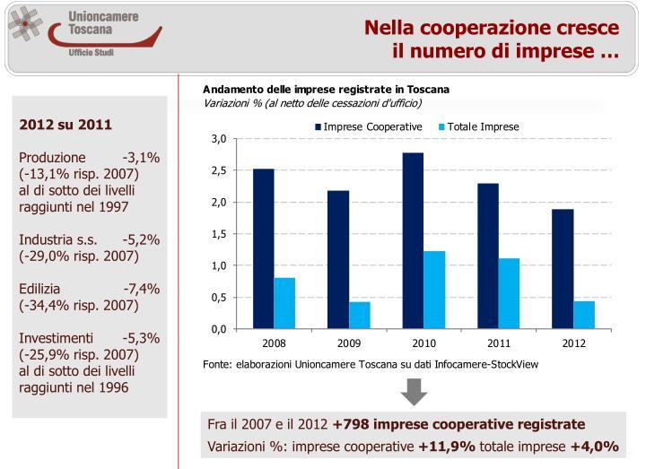 Nella cooperazione cresce il numero di imprese …