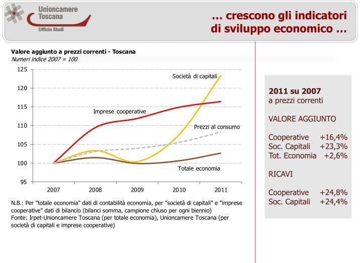 … crescono gli indicatori di sviluppo economico …